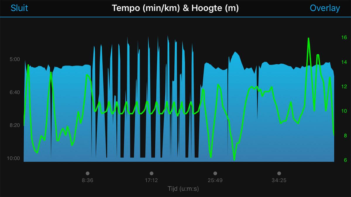 Blauw = tempo, Groen = hoogte